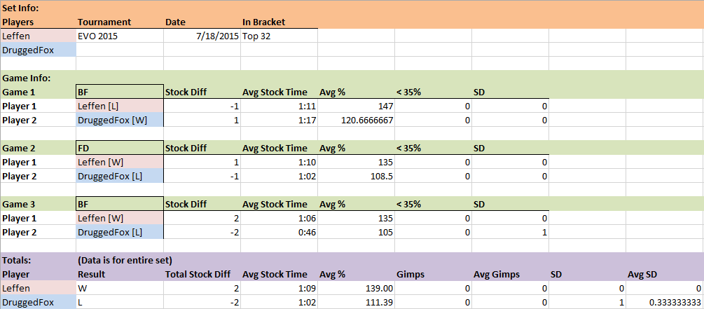 Leffen vs DruggedFox EVO 2015 Data