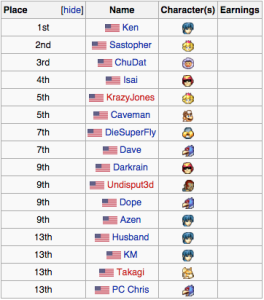 FC3 Top 16 Results